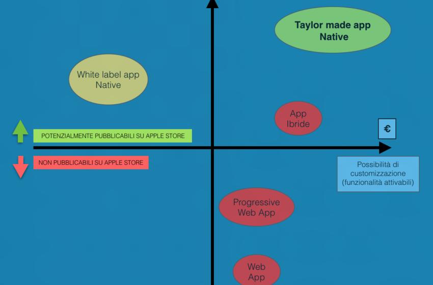 Tailor made app vs White label app